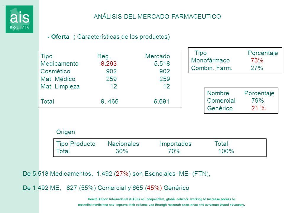 . ANÁLISIS DEL MERCADO FARMACEUTICO - Oferta ( Características de los productos) TipoReg, Mercado Medicamento 8.2935.518 Cosmético 902 902 Mat. Médico