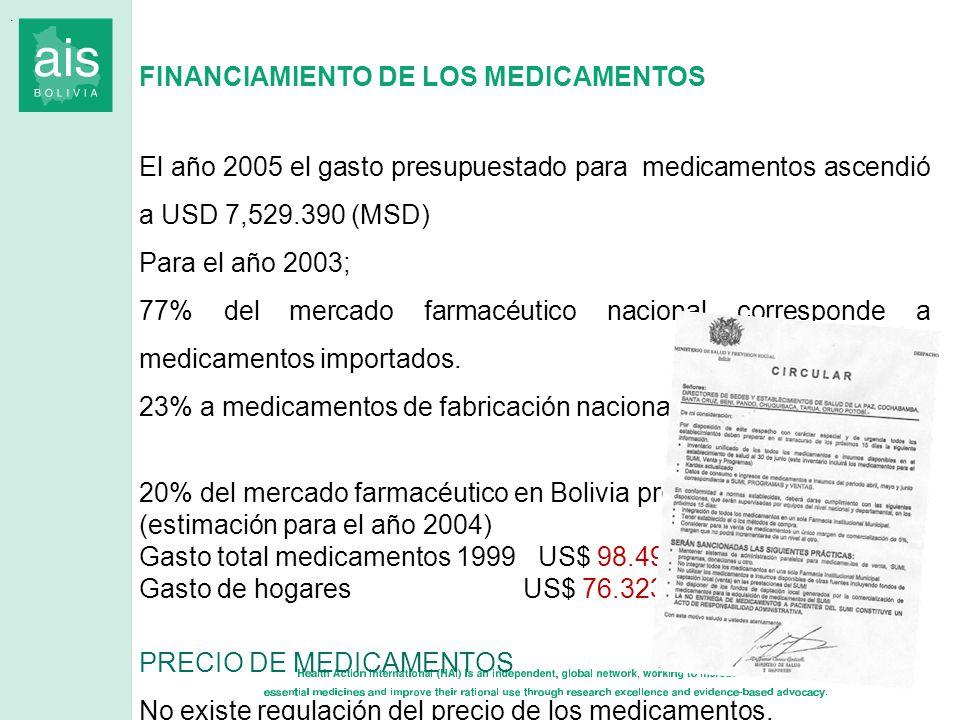 FINANCIAMIENTO DE LOS MEDICAMENTOS El año 2005 el gasto presupuestado para medicamentos ascendió a USD 7,529.390 (MSD) Para el año 2003; 77% del merca
