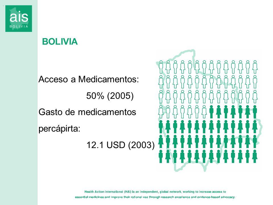 BOLIVIA. Acceso a Medicamentos: 50% (2005) Gasto de medicamentos percápirta: 12.1 USD (2003)