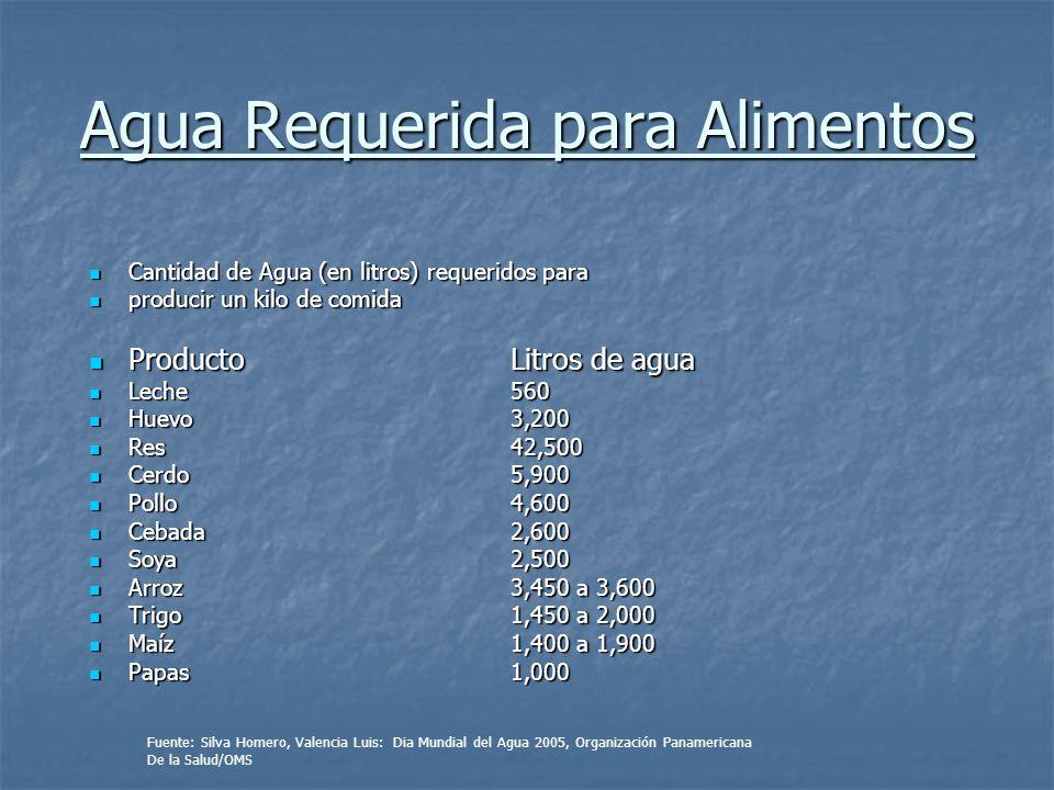 Agua Requerida para Alimentos Cantidad de Agua (en litros) requeridos para Cantidad de Agua (en litros) requeridos para producir un kilo de comida pro