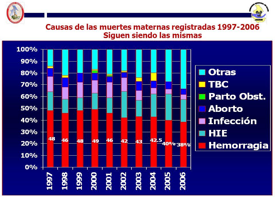 Causas de las muertes maternas registradas 1997-2006 Siguen siendo las mismas Fuente: DGSP – OGE-OEIi