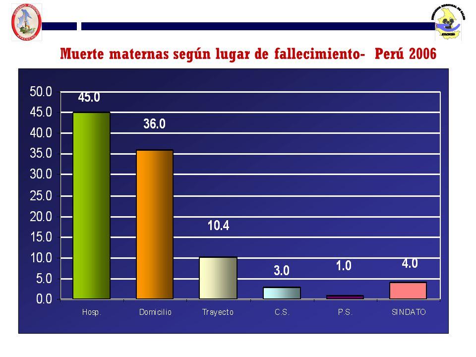 Muerte maternas según lugar de fallecimiento- Perú 2006 Fuente: DGE Preliminar