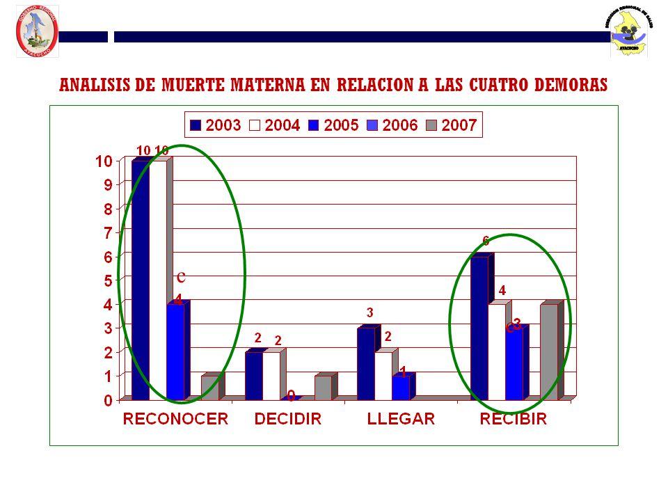 ANALISIS DE MUERTE MATERNA EN RELACION A LAS CUATRO DEMORAS c c