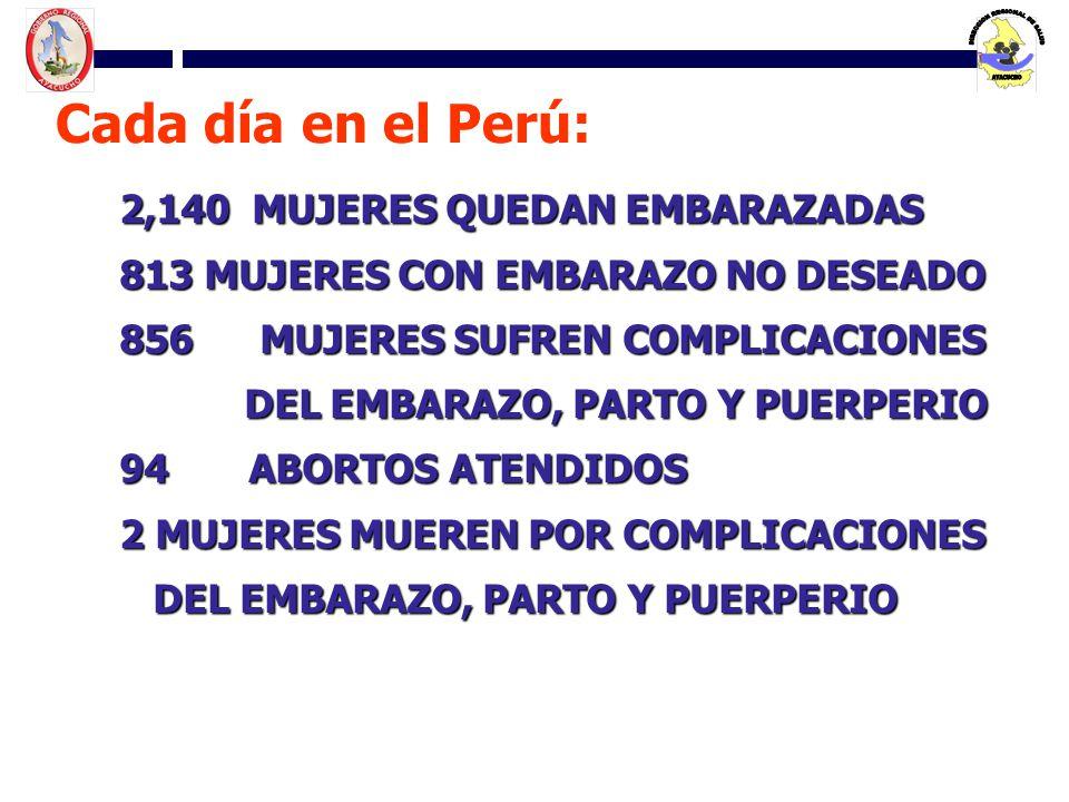 2,140 MUJERES QUEDAN EMBARAZADAS 813 MUJERES CON EMBARAZO NO DESEADO 856 MUJERES SUFREN COMPLICACIONES DEL EMBARAZO, PARTO Y PUERPERIO DEL EMBARAZO, P