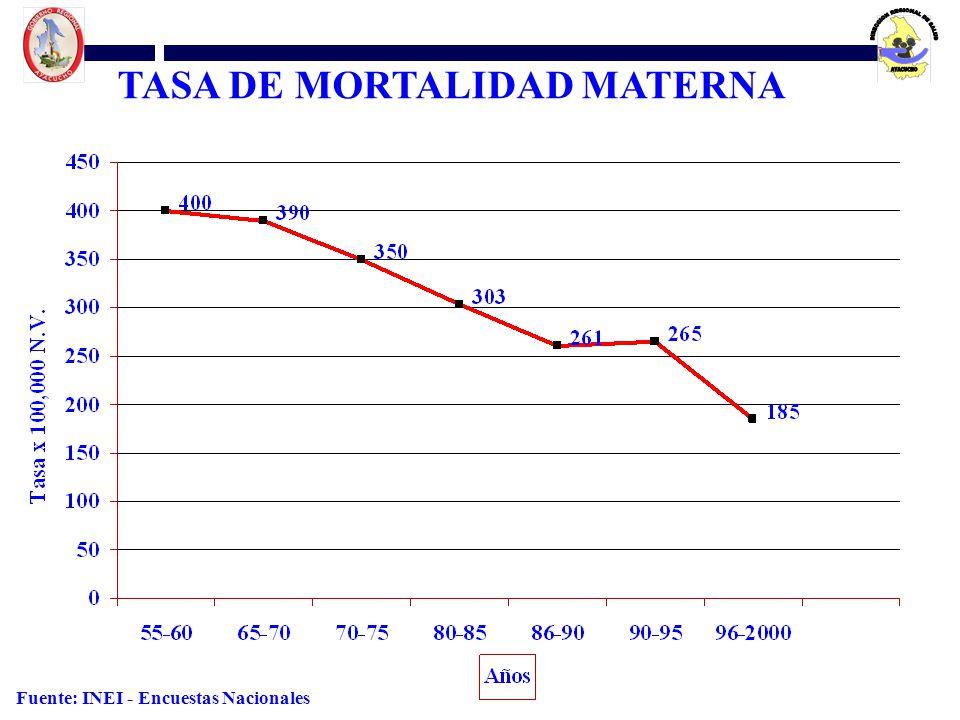 Fuente: INEI - Encuestas Nacionales TASA DE MORTALIDAD MATERNA