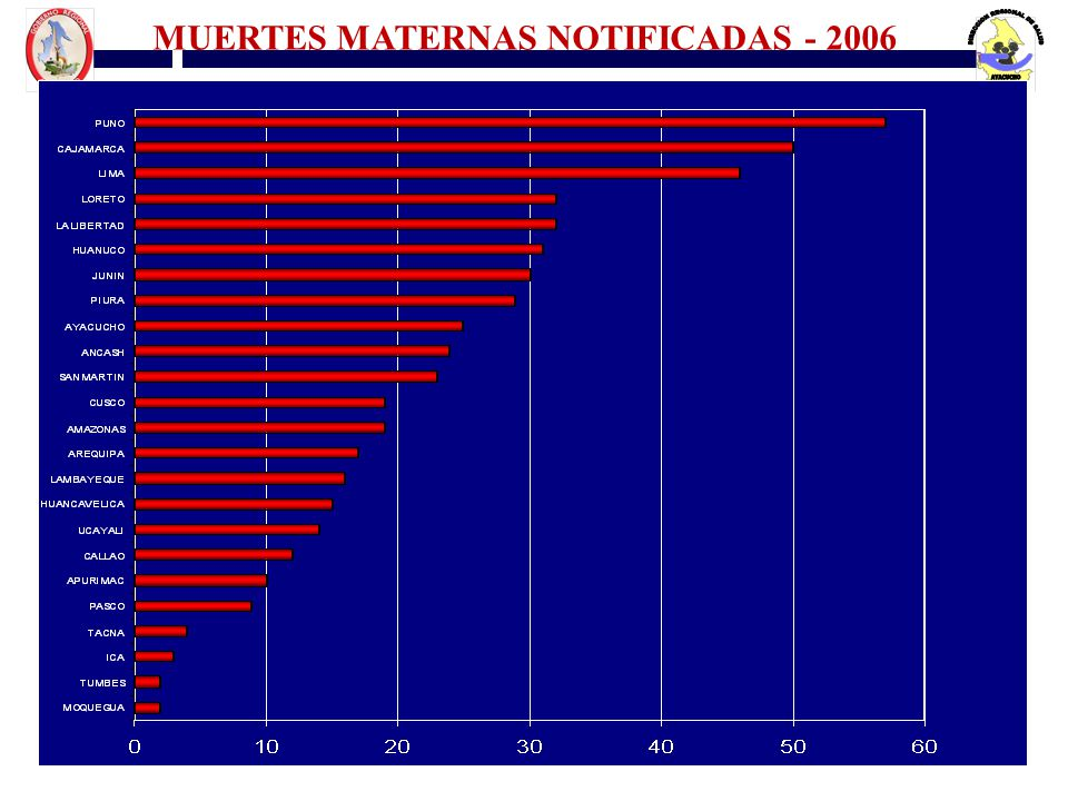 Fuente : OGE MUERTES MATERNAS NOTIFICADAS - 2006