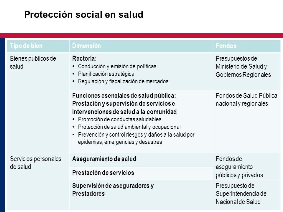 Tipo de bienDimensiónFondos Bienes públicos de salud Rectoría: Conducción y emisión de políticas Planificación estratégica Regulación y fiscalización