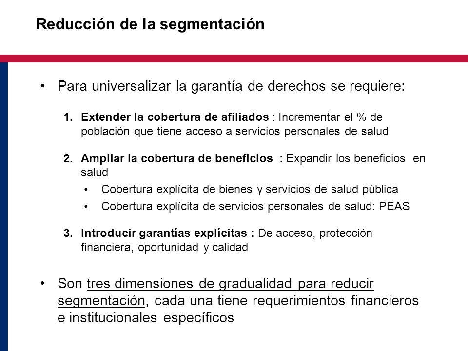Reducción de la segmentación Para universalizar la garantía de derechos se requiere: 1.Extender la cobertura de afiliados : Incrementar el % de poblac