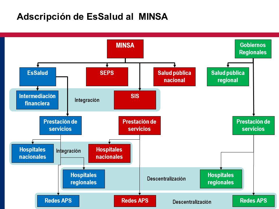 Descentralización Integración EsSalud MINSA Gobiernos Regionales Intermediación financiera Prestación de servicios Hospitales nacionales Redes APS SEP