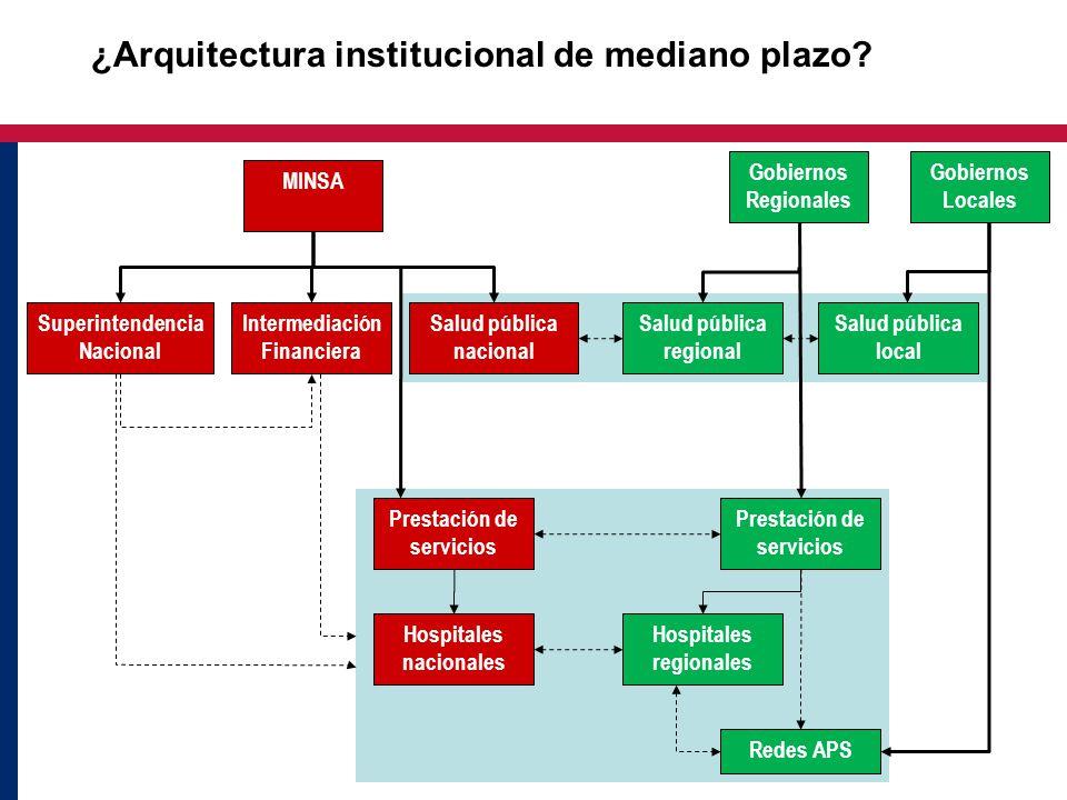 MINSA Gobiernos Regionales Intermediación Financiera Prestación de servicios Hospitales nacionales Salud pública nacional Hospitales regionales Redes