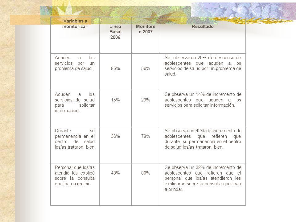 Variables a monitorizar Línea Basal 2006 Monitore o 2007 Resultado Acuden a los servicios por un problema de salud. 85% 56% Se observa un 29% de desce