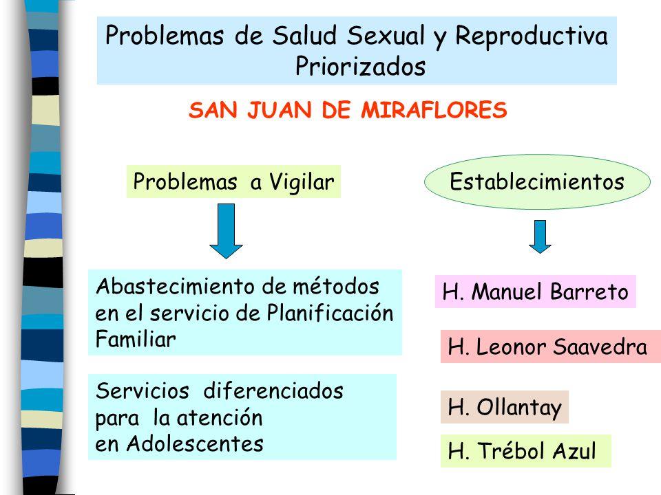 Problemas de Salud Sexual y Reproductiva Priorizados SAN JUAN DE MIRAFLORES Abastecimiento de métodos en el servicio de Planificación Familiar Servici