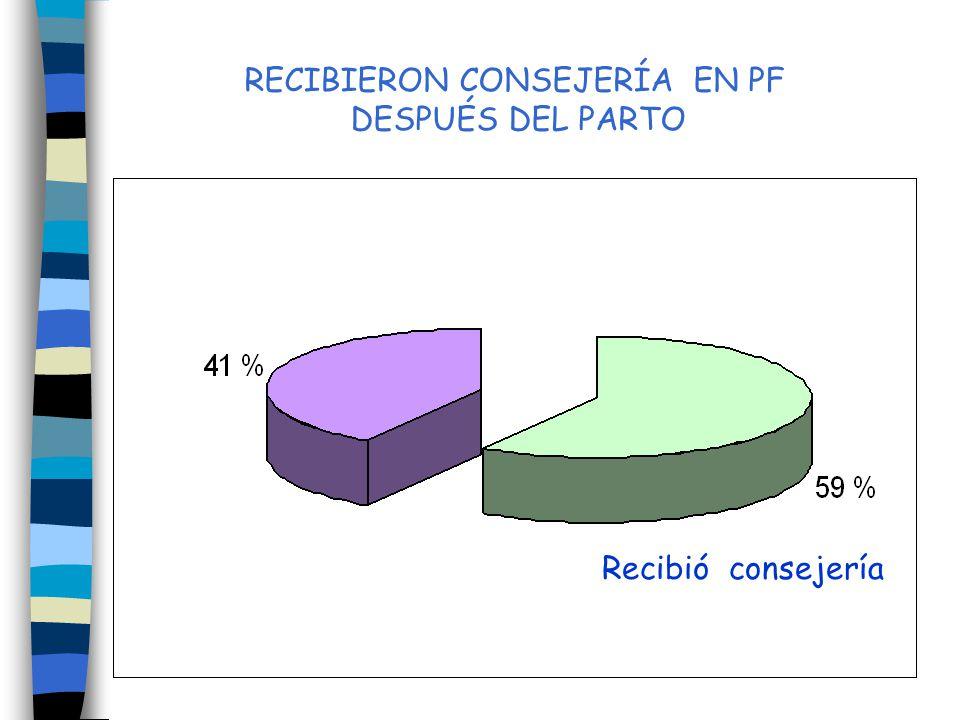 RECIBIERON CONSEJERÍA EN PF DESPUÉS DEL PARTO Recibió consejería