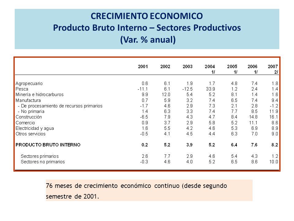 CRECIMIENTO ECONOMICO Producto Bruto Interno – Sectores Productivos (Var. % anual) 76 meses de crecimiento económico continuo (desde segundo semestre
