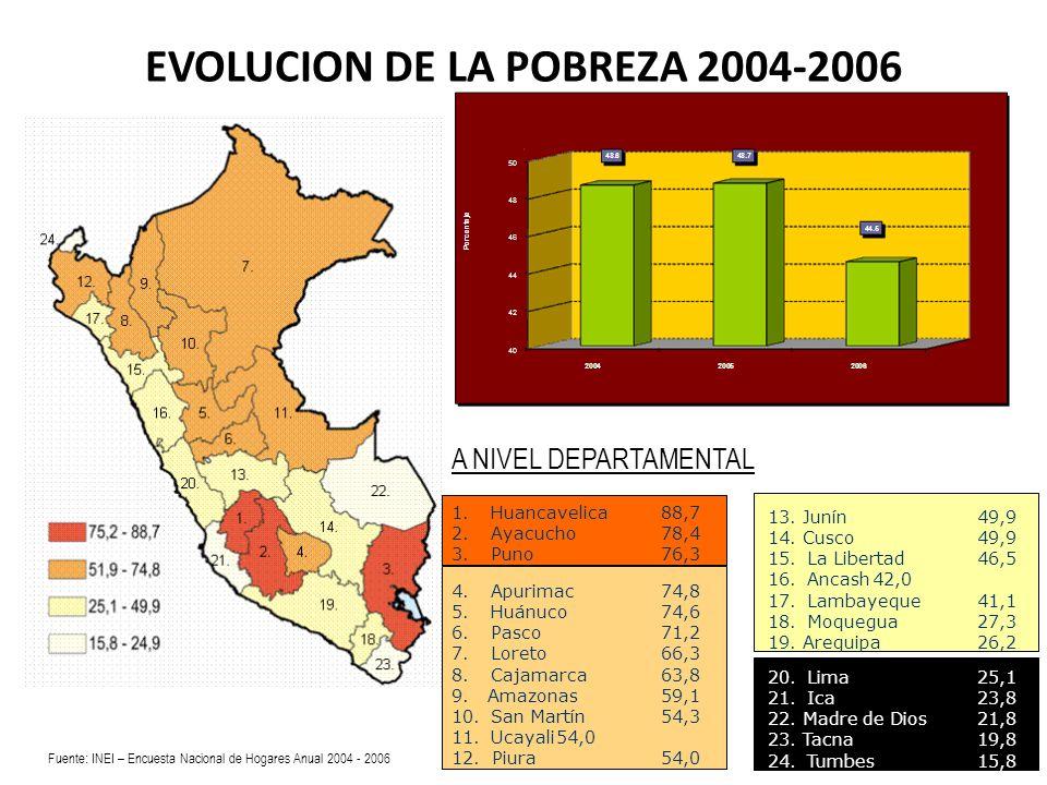 EVOLUCION DE LA POBREZA 2004-2006 1.Huancavelica88,7 2.Ayacucho78,4 3.Puno76,3 4.Apurimac74,8 5. Huánuco74,6 6.Pasco71,2 7.Loreto66,3 8.Cajamarca63,8