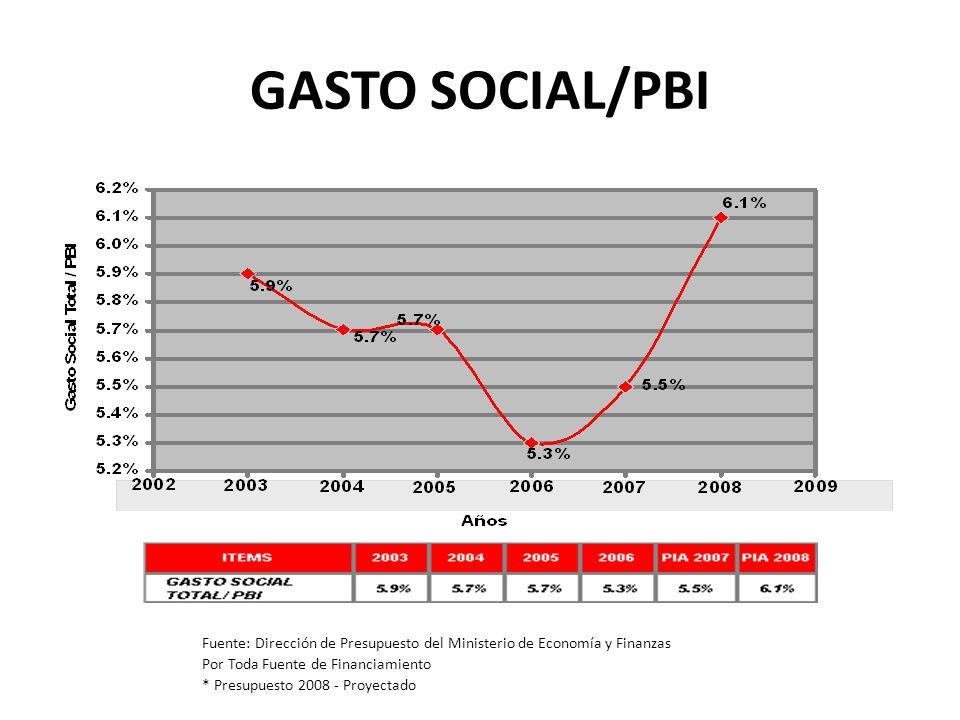 GASTO SOCIAL/PBI Fuente: Dirección de Presupuesto del Ministerio de Economía y Finanzas Por Toda Fuente de Financiamiento * Presupuesto 2008 - Proyect