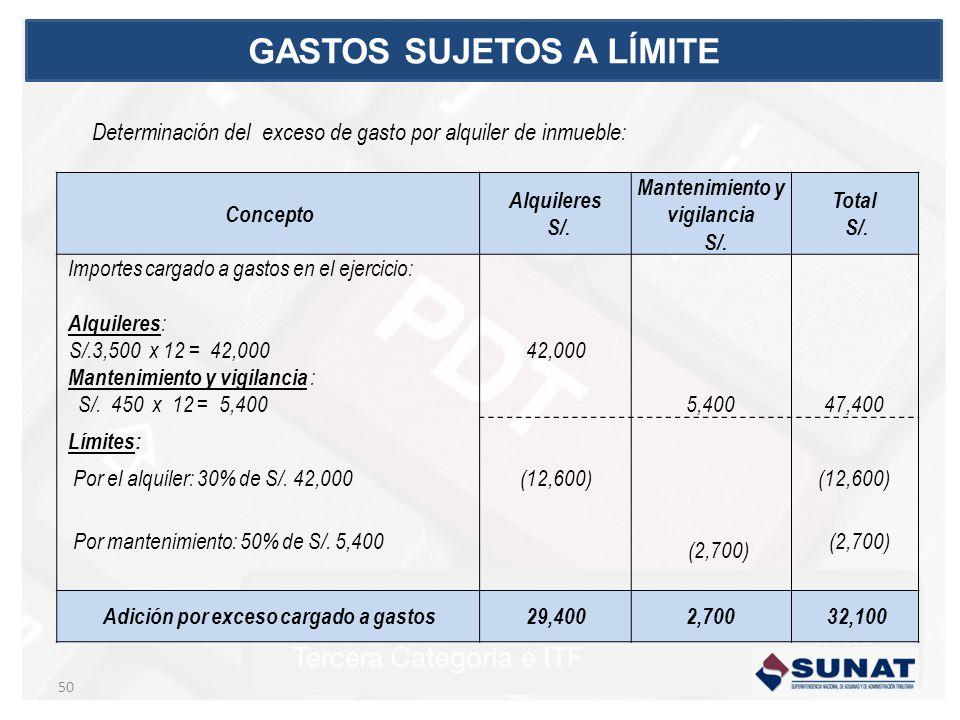 Determinación del exceso de gasto por alquiler de inmueble: Concepto Alquileres S/.