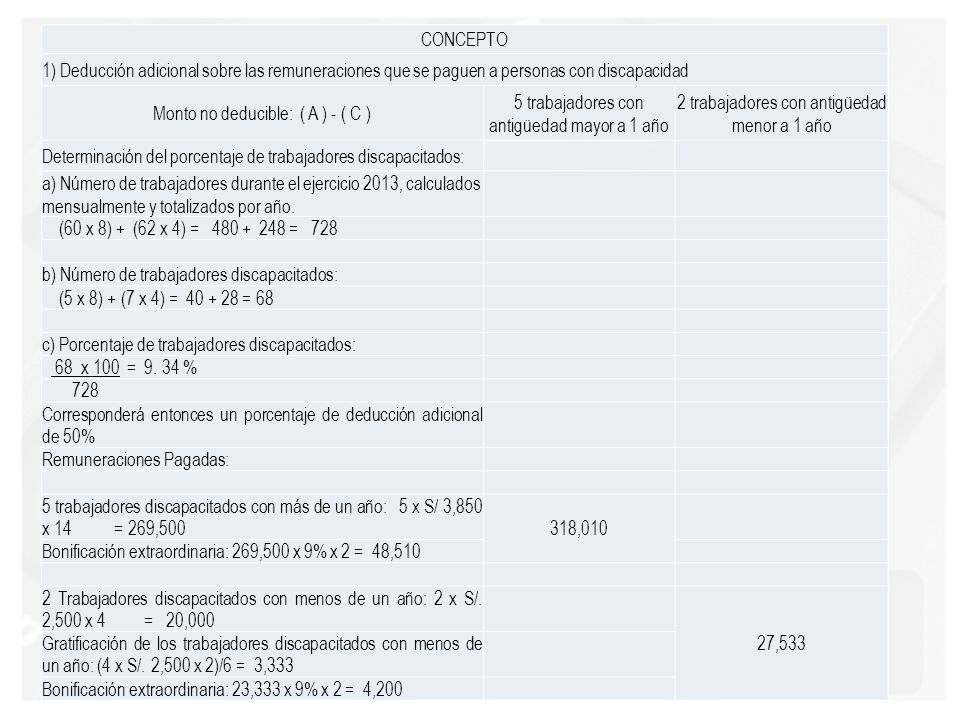 CONCEPTO 1) Deducción adicional sobre las remuneraciones que se paguen a personas con discapacidad Monto no deducible: ( A ) - ( C ) 5 trabajadores co