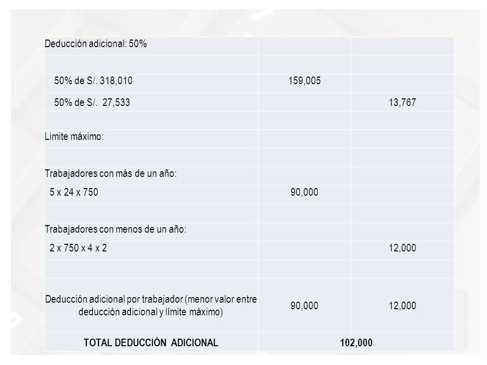Deducción adicional: 50% 50% de S/. 318,010159,005 50% de S/. 27,533 13,767 Limite máximo: Trabajadores con más de un año: 5 x 24 x 75090,000 Trabajad
