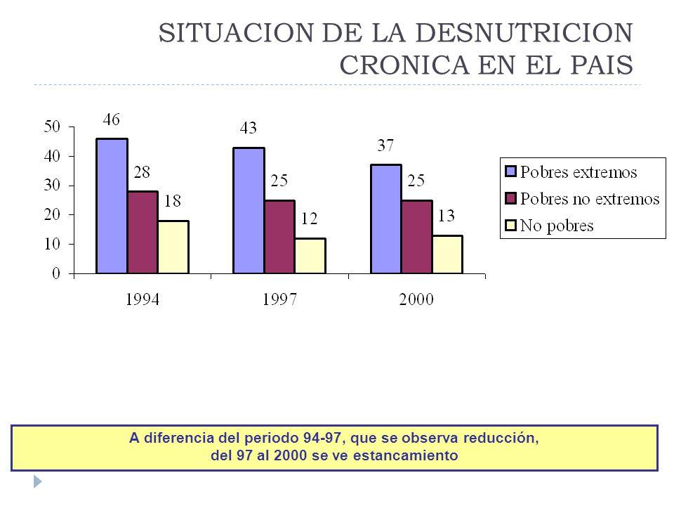 SITUACION DE LA DESNUTRICION CRONICA EN EL PAIS A diferencia del periodo 94-97, que se observa reducción, del 97 al 2000 se ve estancamiento