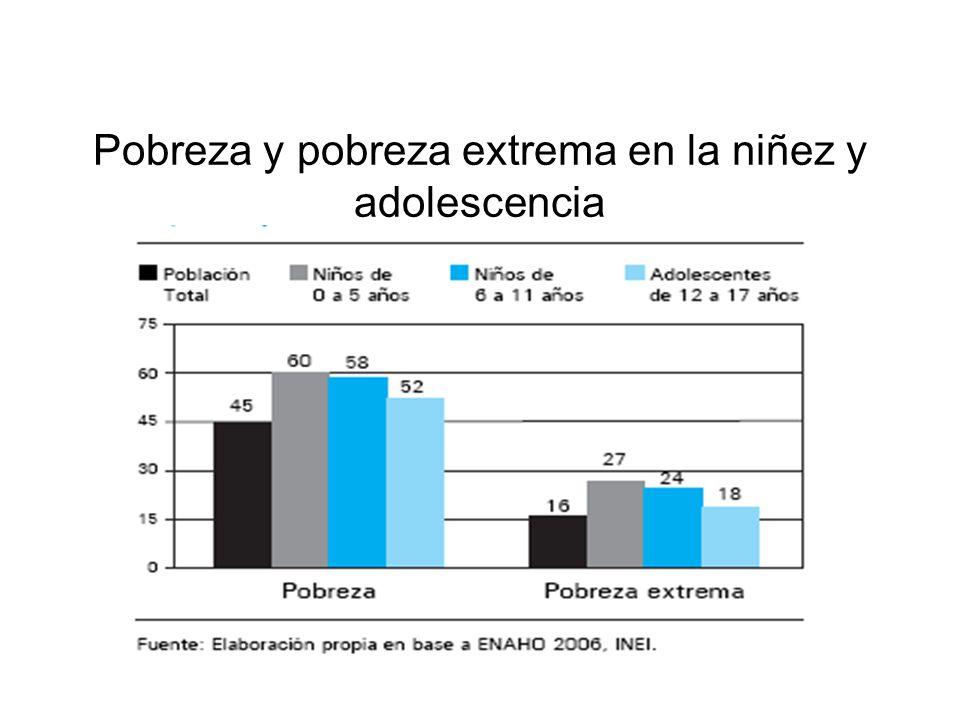 Pobreza y pobreza extrema en la niñez y adolescencia