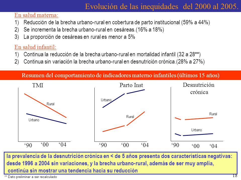 Evolución de las inequidades del 2000 al 2005. En salud materna: 1)Reducción de la brecha urbano-rural en cobertura de parto institucional (59% a 44%)