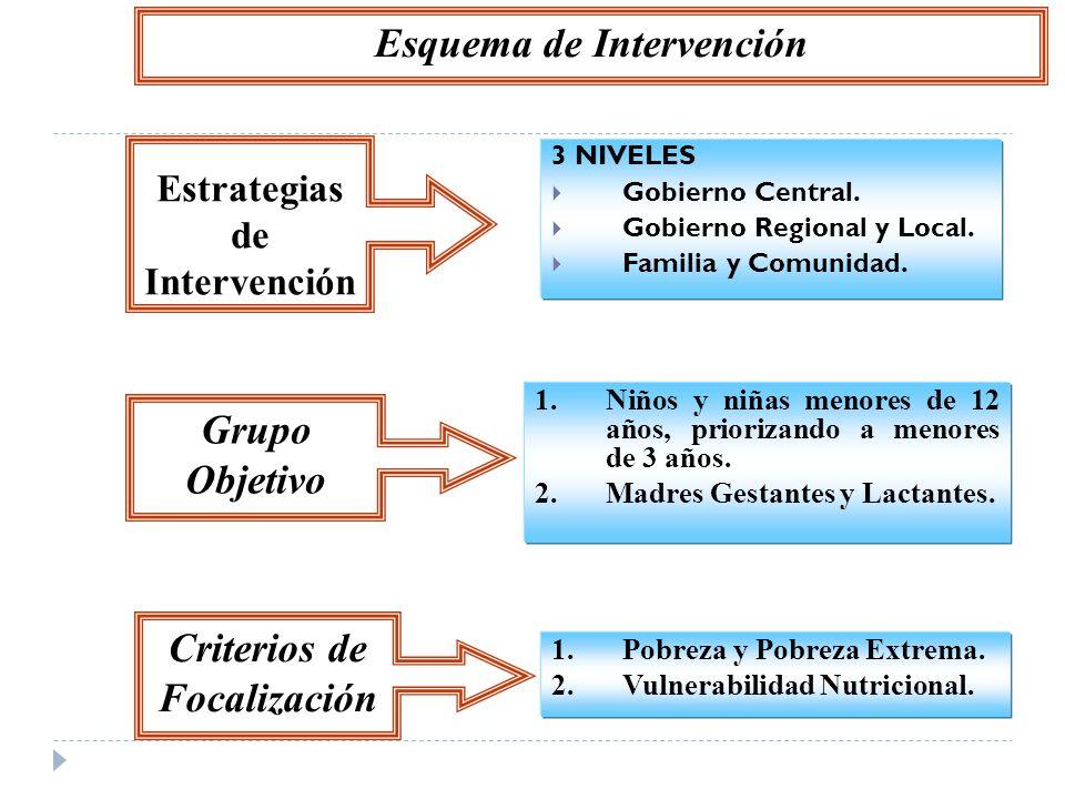 Estrategias de Intervención 3 NIVELES Gobierno Central. Gobierno Regional y Local. Familia y Comunidad. Grupo Objetivo 1.Niños y niñas menores de 12 a