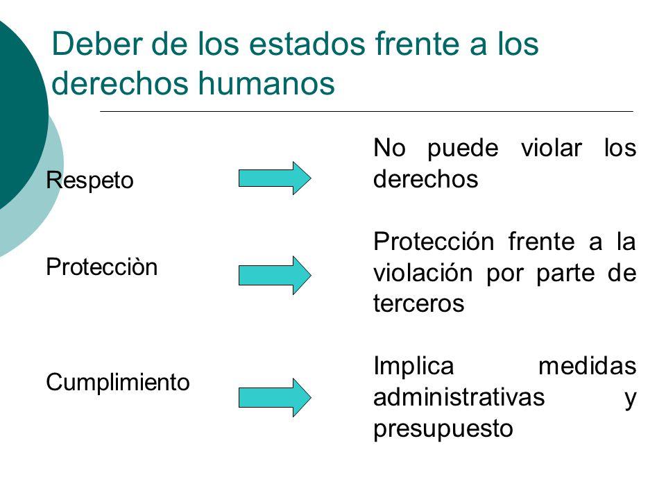Deber de los estados frente a los derechos humanos Respeto Protecciòn Cumplimiento No puede violar los derechos Protección frente a la violación por p