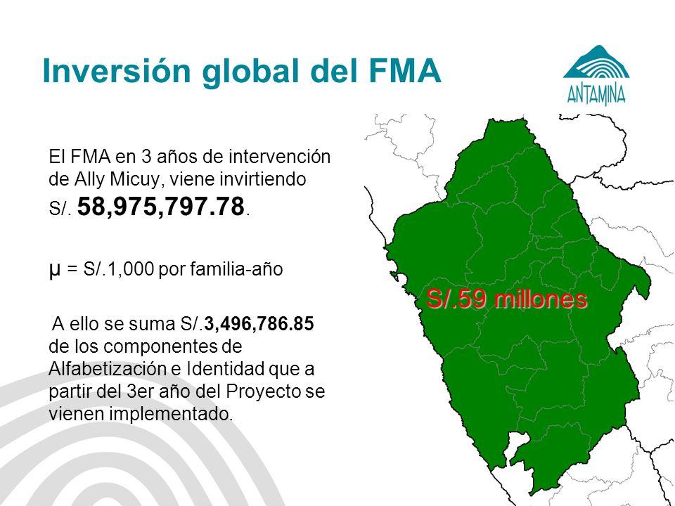 Antamina: Título de presentación21 Inversión global del FMA El FMA en 3 años de intervención de Ally Micuy, viene invirtiendo S/. 58,975,797.78. µ = S