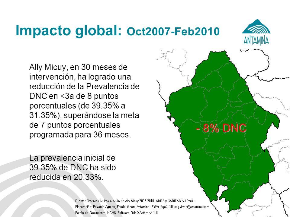 Antamina: Título de presentación22 Impacto global: Oct2007-Feb2010 Ally Micuy, en 30 meses de intervención, ha logrado una reducción de la Prevalencia