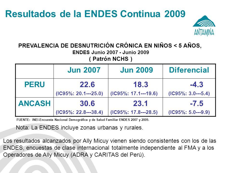 Antamina: Título de presentación23 Resultados de la ENDES Continua 2009 PREVALENCIA DE DESNUTRICIÓN CRÓNICA EN NIÑOS < 5 AÑOS, ENDES Junio 2007 - Juni