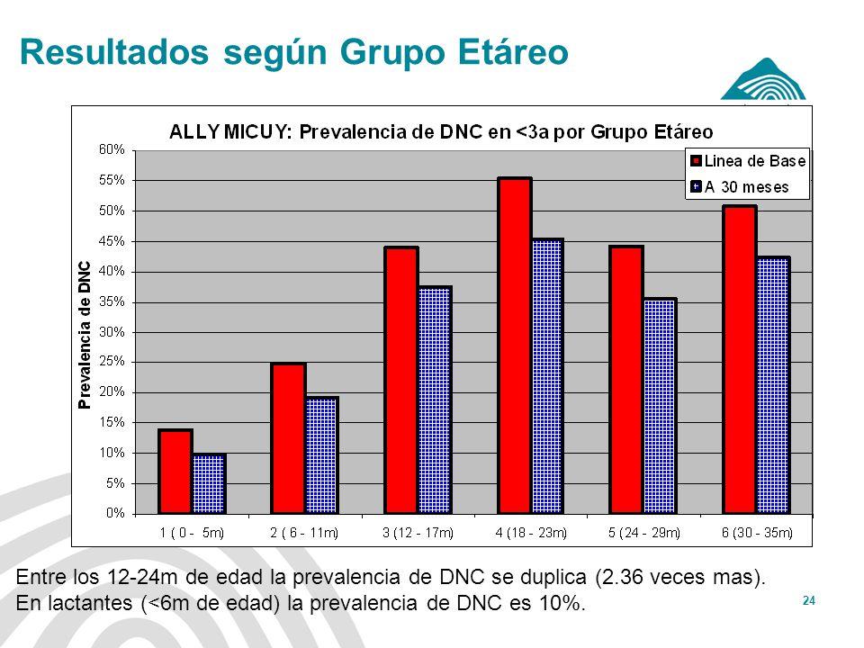 Antamina: Título de presentación24 Resultados según Grupo Etáreo Entre los 12-24m de edad la prevalencia de DNC se duplica (2.36 veces mas). En lactan