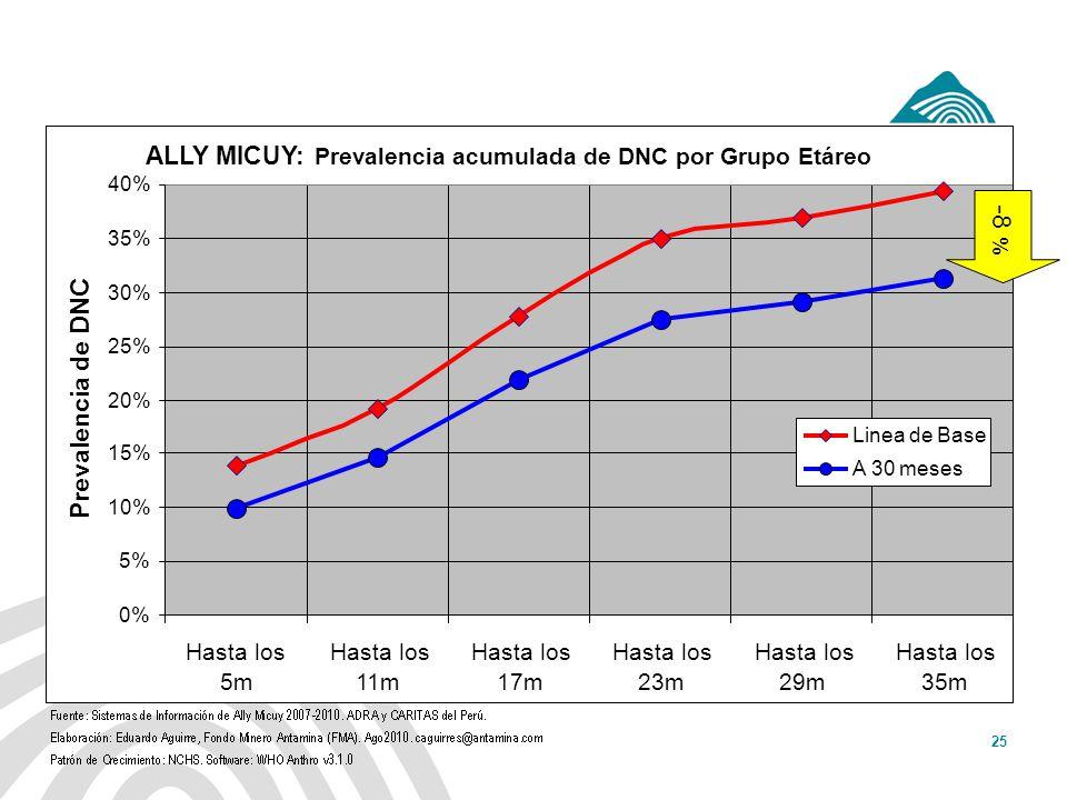 Antamina: Título de presentación25 ALLY MICUY: Prevalencia acumulada de DNC por Grupo Etáreo 0% 5% 10% 15% 20% 25% 30% 35% 40% Hasta los 5m Hasta los