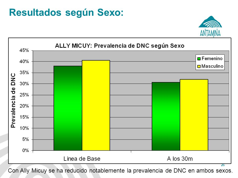 Antamina: Título de presentación26 Resultados según Sexo: Con Ally Micuy se ha reducido notablemente la prevalencia de DNC en ambos sexos.