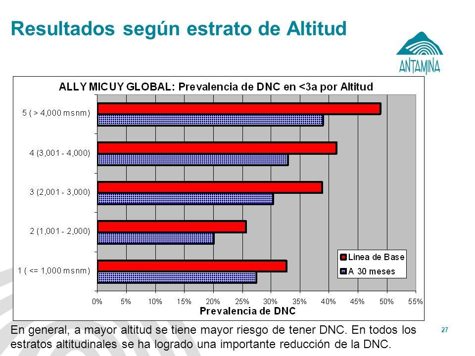 Antamina: Título de presentación27 Resultados según estrato de Altitud En general, a mayor altitud se tiene mayor riesgo de tener DNC. En todos los es