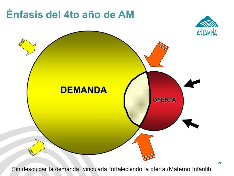 Antamina: Título de presentación29 Énfasis del 4to año de AM OFERTA DEMANDA Sin descuidar la demanda, vincularla fortaleciendo la oferta (Materno Infa