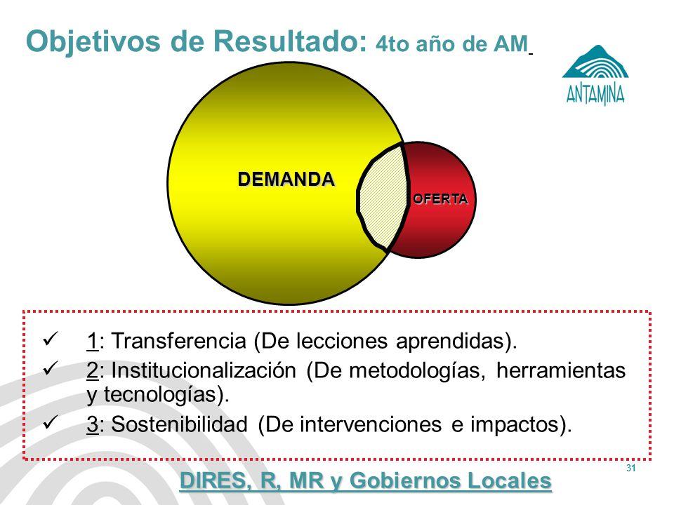 Antamina: Título de presentación31 Objetivos de Resultado: 4to año de AM 1: Transferencia (De lecciones aprendidas). 2: Institucionalización (De metod