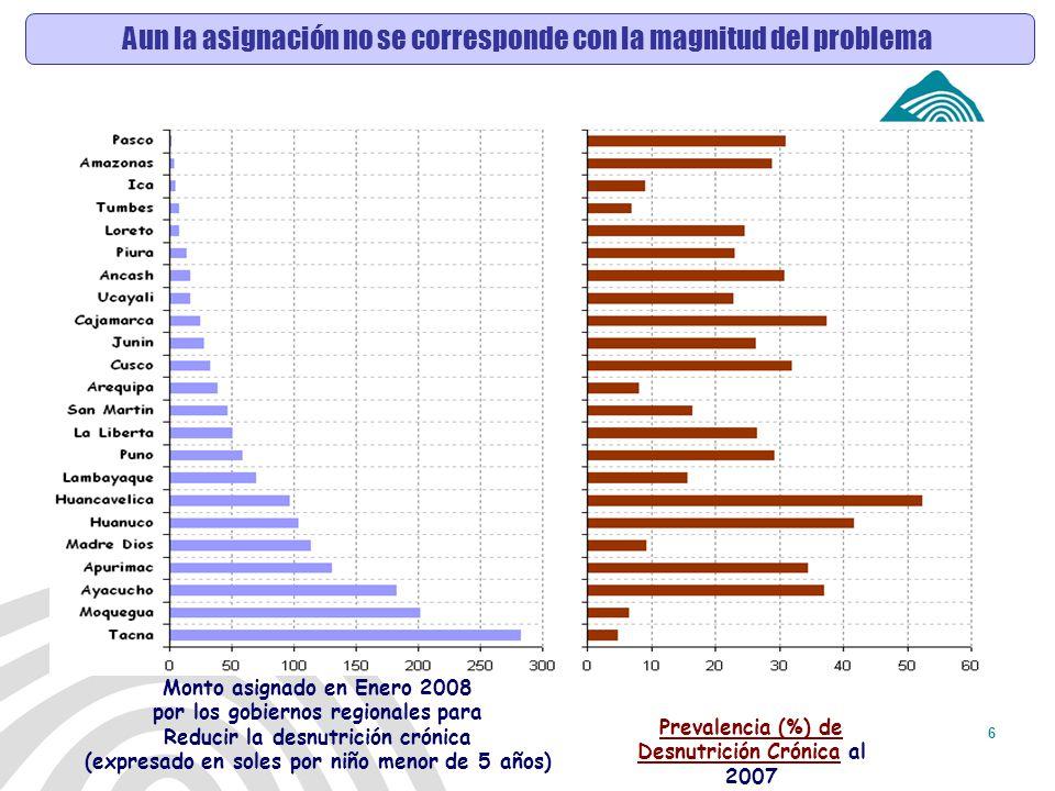 Antamina: Título de presentación27 Resultados según estrato de Altitud En general, a mayor altitud se tiene mayor riesgo de tener DNC.