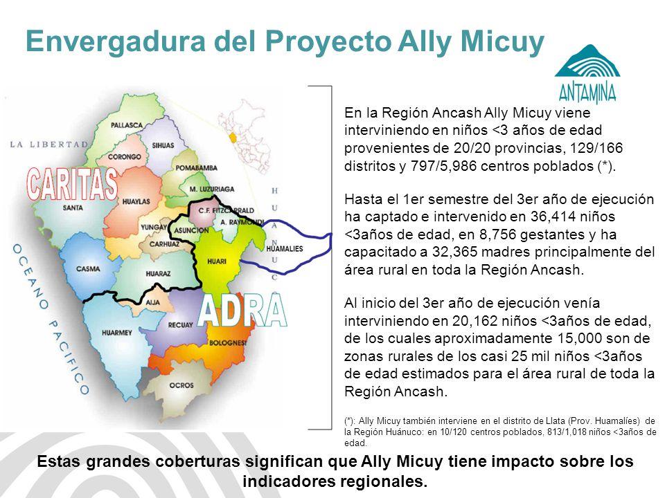 Antamina: Título de presentación9 Envergadura del Proyecto Ally Micuy En la Región Ancash Ally Micuy viene interviniendo en niños <3 años de edad prov