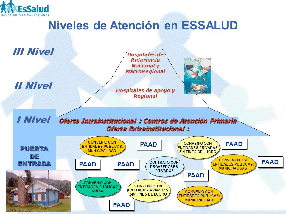 Niveles de Atención en ESSALUD PAAD Oferta Intrainstitucional : Centros de Atención Primaria Oferta Extrainstitucional : PUERTA DE ENTRADA III Nivel I