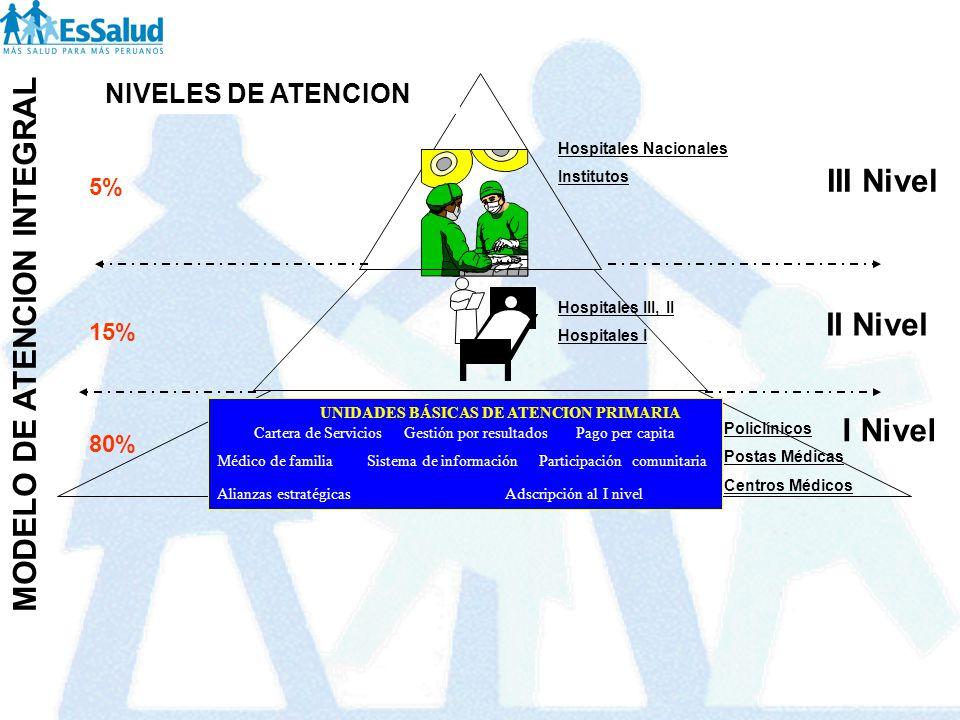 UNIDADES BÁSICAS DE ATENCION PRIMARIA Cartera de Servicios Gestión por resultados Pago per capita Médico de familia Sistema de información Participaci
