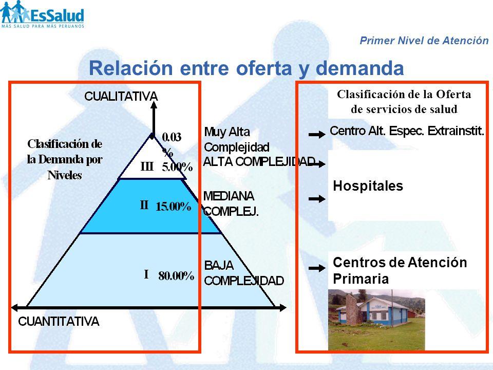 Relación entre oferta y demanda Centros de Atención Primaria Hospitales Clasificación de la Oferta de servicios de salud Primer Nivel de Atención