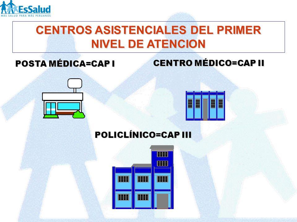CENTROS ASISTENCIALES DEL PRIMER NIVEL DE ATENCION POSTA MÉDICA=CAP I POLICLÍNICO=CAP III CENTRO MÉDICO=CAP II