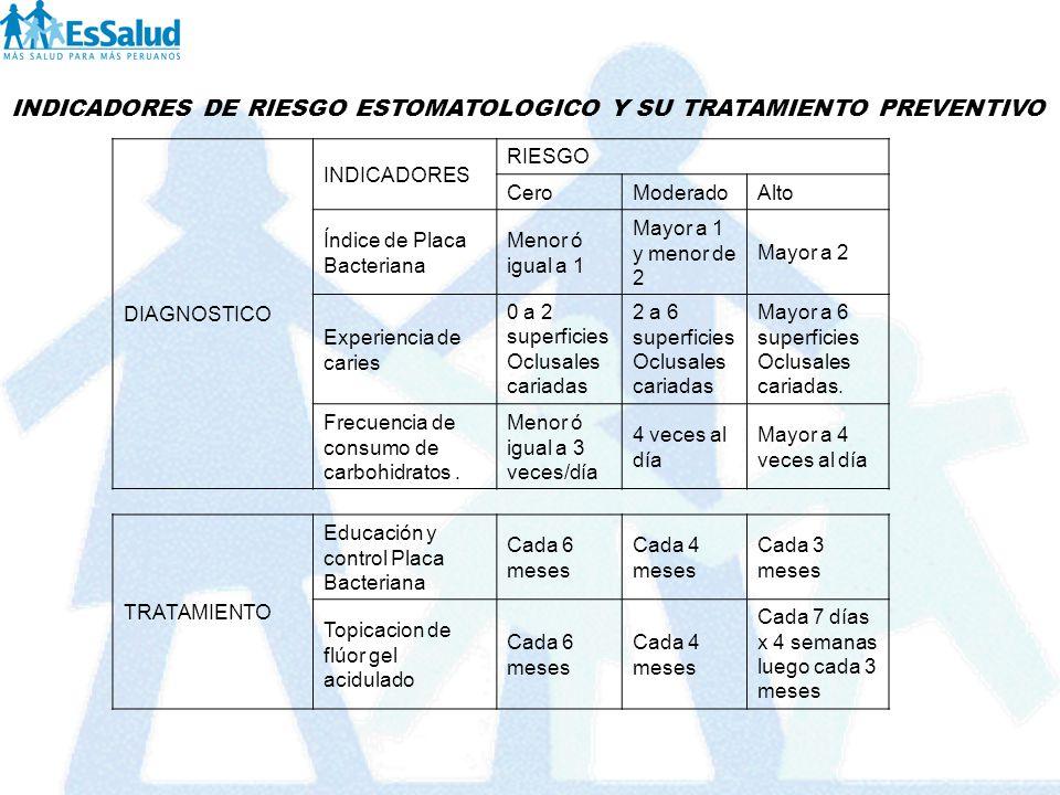 INDICADORES DE RIESGO ESTOMATOLOGICO Y SU TRATAMIENTO PREVENTIVO DIAGNOSTICO INDICADORES RIESGO CeroModeradoAlto Índice de Placa Bacteriana Menor ó ig