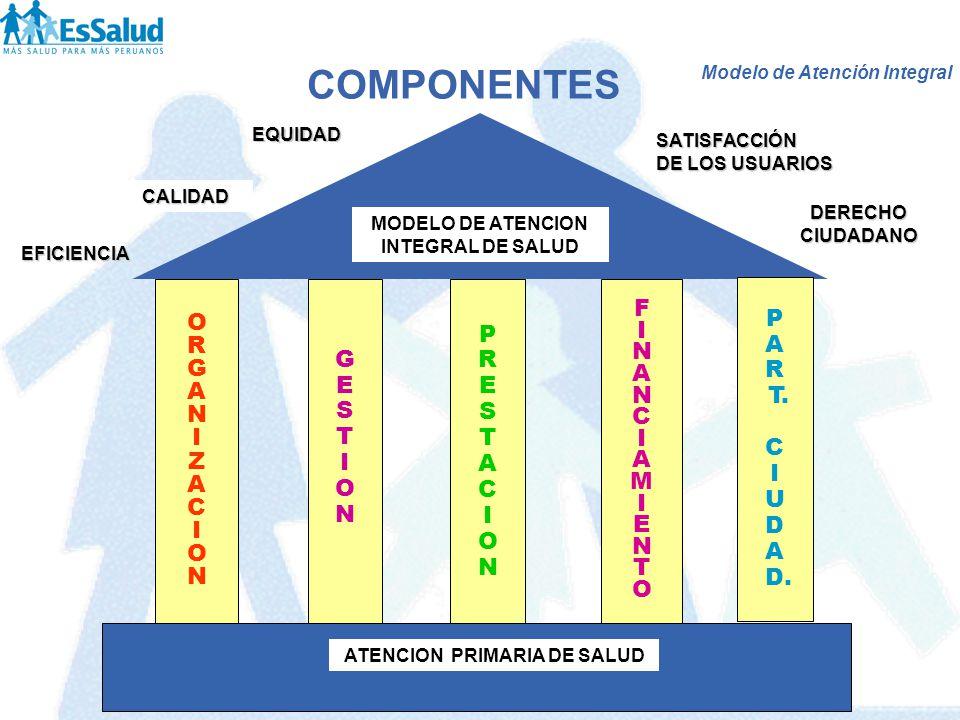 ATENCION PRIMARIA DE SALUD MODELO DE ATENCION INTEGRAL DE SALUD COMPONENTES EQUIDAD EFICIENCIA SATISFACCIÓN DE LOS USUARIOS FINANCIAMIENTOFINANCIAMIEN