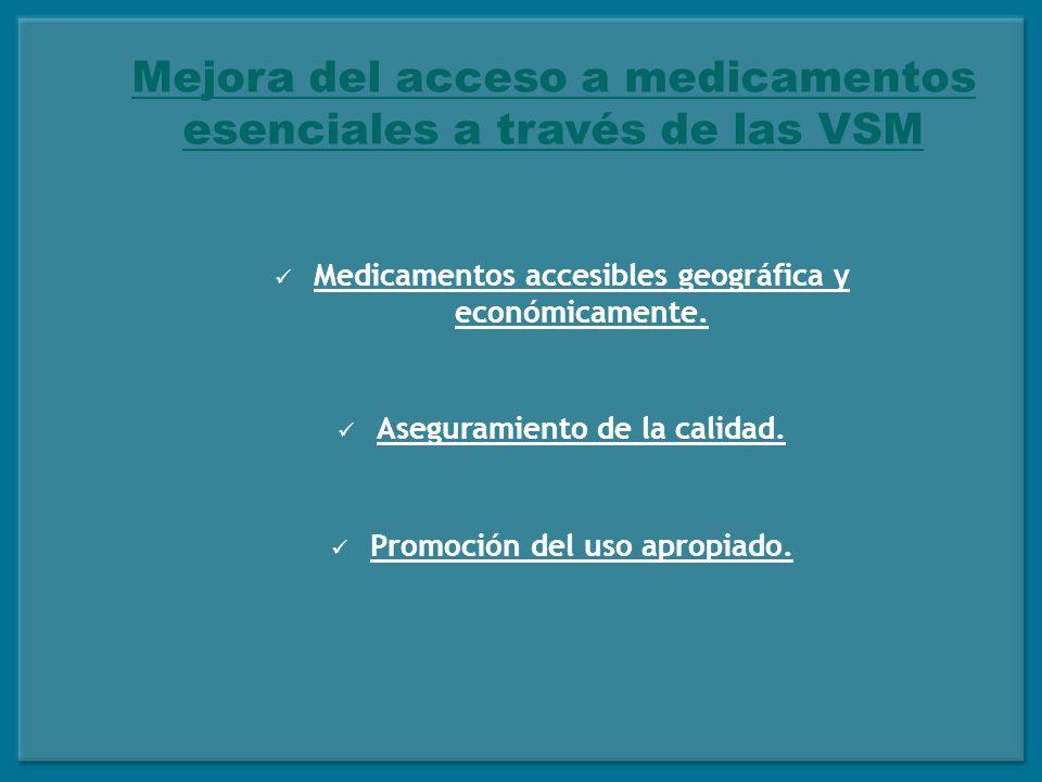 El mercado farmacéutico privado en Nicaragua DepartamentoPorcentaje Managua50.0 León6.68 Masaya5.63 Chinandega4.80 Granada3.92 Estelí3.82 Matagalpa3.55 Rivas3.23 Total81.63