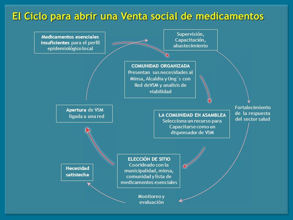 La apertura de la VSM y escogencia de la persona dispensadora es discutida y avalada con la comunidad, autoridades locales y/u organismos de desarrollo existentes en la zona, bajo los criterios básicos que exige Prosalud.
