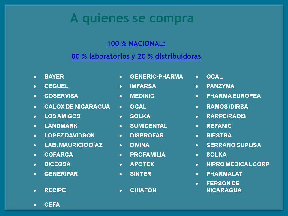 Red de Ventas Sociales Funcionamiento Capital semilla como fondo revolvente para compra de medicamento (2, 000 – 3,000 US).