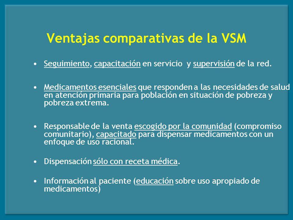 Ventajas comparativas de la VSM Base comunitaria.