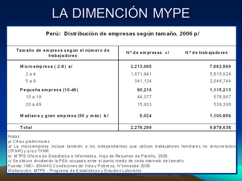 LA DIMENCIÓN MYPE